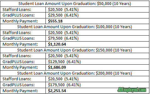 Student Loan Amount Upon Graduation
